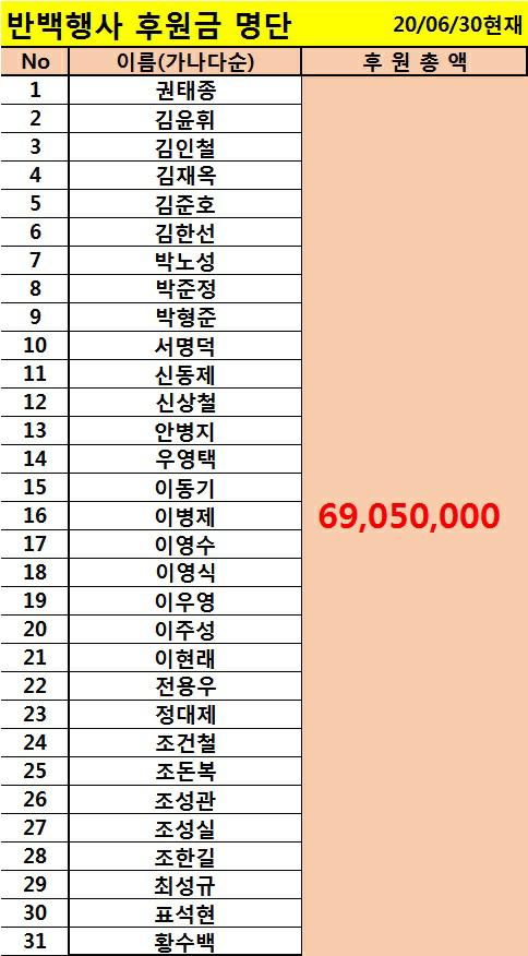 2020상반기반백행사 후원금명단.jpg